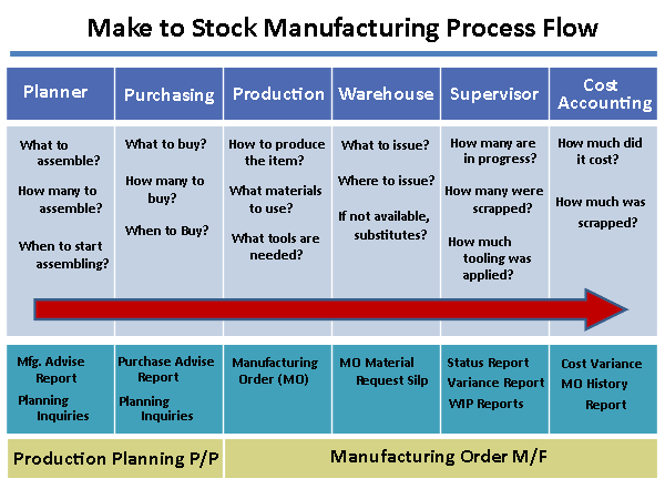 Stock options process flow